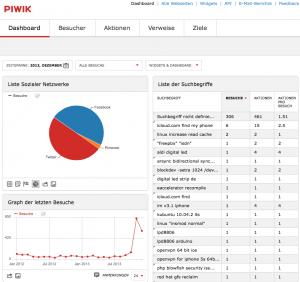 Piwik 2.0 released